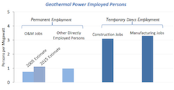 GEA Issue Brief geothermal power employed persons