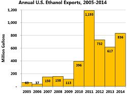 ethanolexports2014