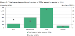Bloomberg Energy Research Utility RFP study