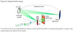 Lund University Solar Fuel research