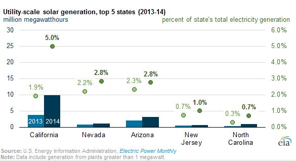 Today in Energy Cali Solar