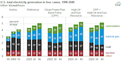 Analysis of Impacts of Clean Power Plan - EIA