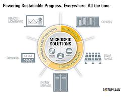 Catepillar Microgrid Solutions
