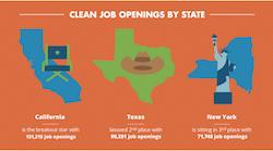 Clean Job Openings Q1 2015