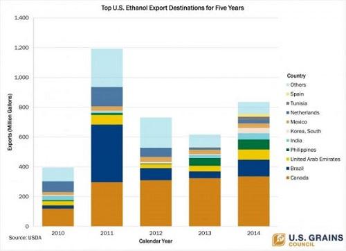 Ethanol-Exports