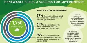 Canadians support renewable fuels