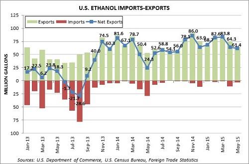 ethanolimportsexports1