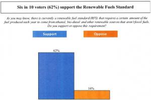 API-RFS Poll Question-1