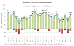 Monthly US Ethanol Exports and Imports