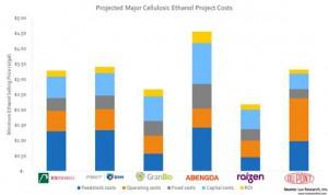lux research cellulosic ethanol price per gallon