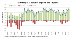 Monthly US Exports Jan 2016