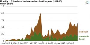 US biodiesel chart