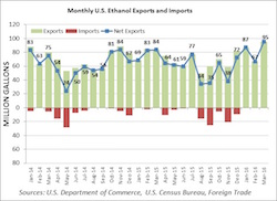 March ethanol exports and imports
