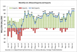 Monthly US Ethanol Exports