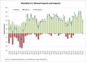 May ethanol exports