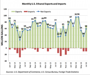 July 2016 monthly ethanol exports