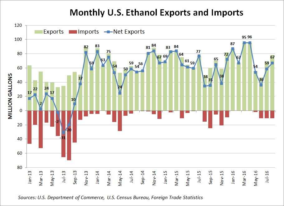 u-s-ethanol-exports-for-2016-08
