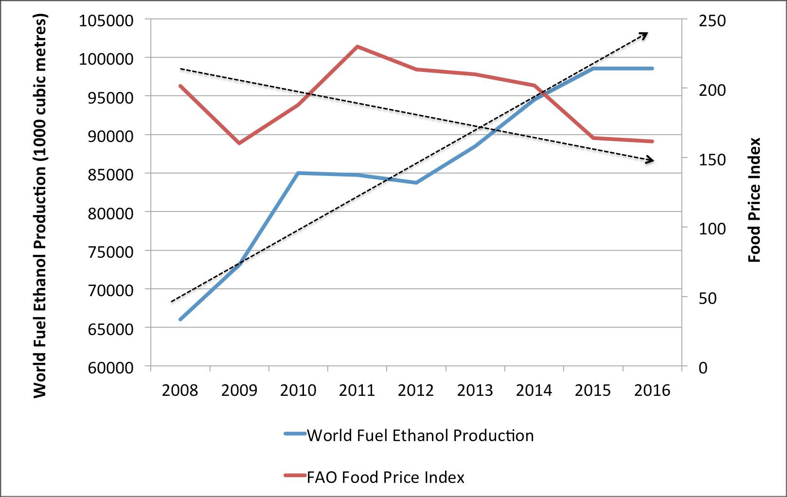 GRFA Charts Global Food Prices vs Ethanol Production | Energy