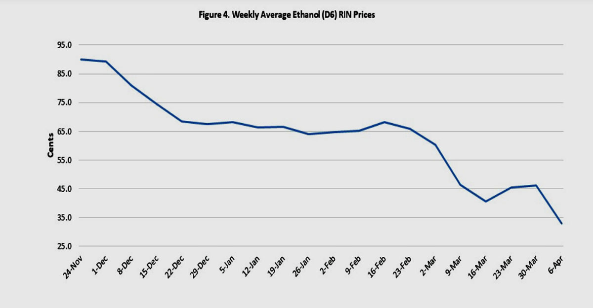 Evidence Shows Waivers Reducing Ethanol Demand Energy